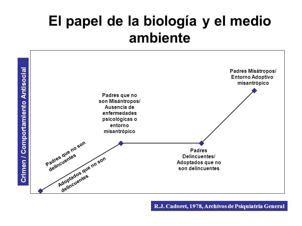 El papel de la biología y el medio ambiente Crimen / Comportamiento Antisocial Padres que no son Misántropos/ Ausencia de enfermedades psicológicas o
