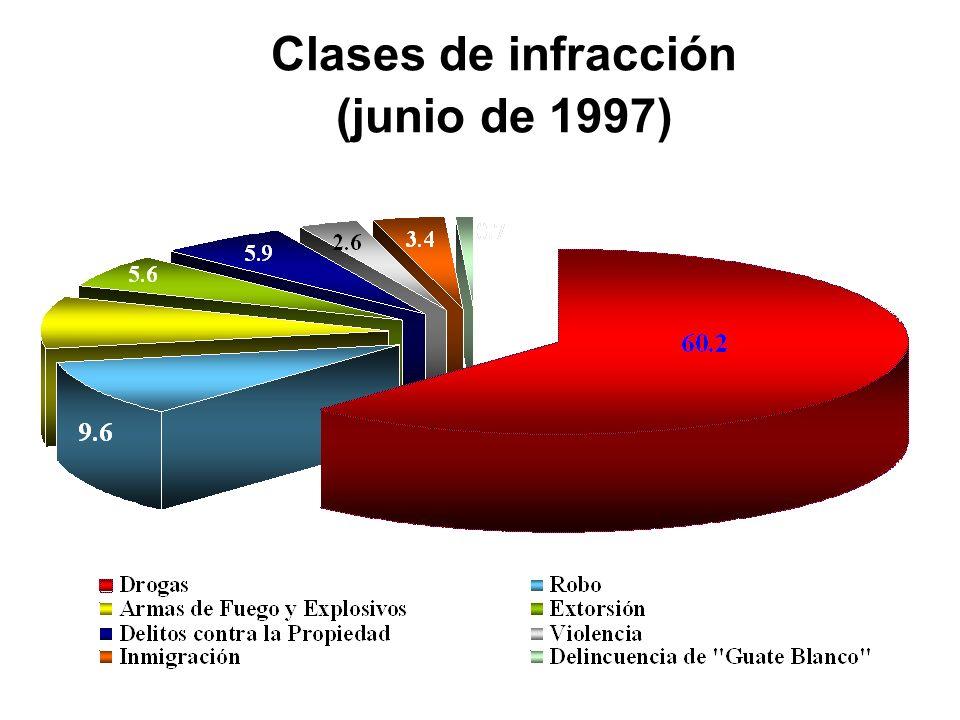 Clases de infracción (junio de 1997)