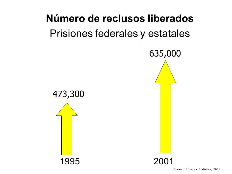 Número de reclusos liberados Prisiones federales y estatales 1995 2001 473,300 635,000 Bureau of Justice Statistics, 2001