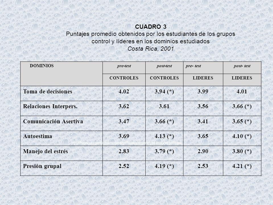 Cuadro 1 Dominios incluidos en el instrumento de evaluación de Programa Trazando el Camino, Costa Rica, 2001 DOMINIOSIGNIFICADONUMERO DE PREGUNTAS CON