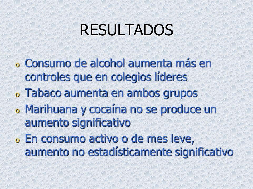 CUADRO 5 Prevalencia de vida de consumo de drogas en los estudiantes de los grupos control y líderes Costa Rica, 2001 (valores porcentuales) DROGASpre