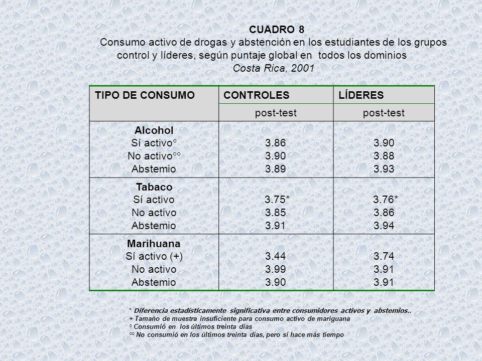 RESULTADOS o Consumo de alcohol aumenta más en controles que en colegios líderes o Tabaco aumenta en ambos grupos o Marihuana y cocaína no se produce