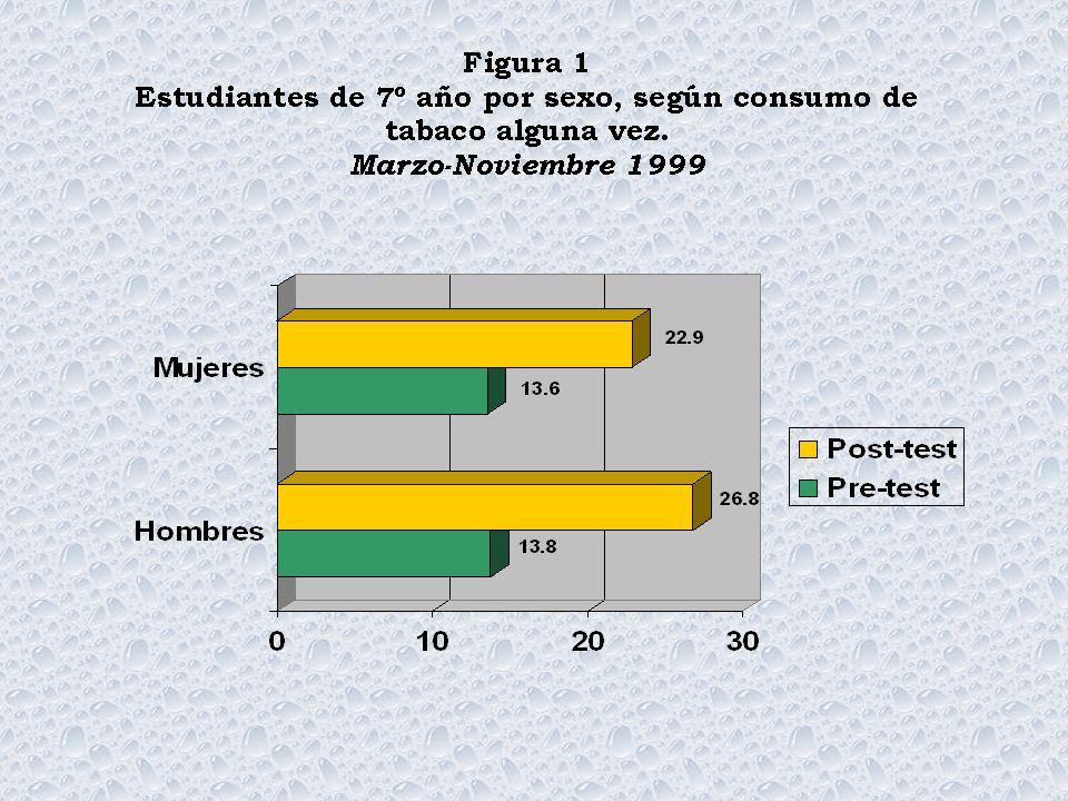 CUADRO 8 Consumo activo de drogas y abstención en los estudiantes de los grupos control y líderes, según puntaje global en todos los dominios Costa Rica, 2001 TIPO DE CONSUMOCONTROLESLÍDERES post-test Alcohol Sí activo ° No activo °° Abstemio 3.86 3.90 3.89 3.90 3.88 3.93 Tabaco Sí activo No activo Abstemio 3.75* 3.85 3.91 3.76* 3.86 3.94 Marihuana Sí activo (+) No activo Abstemio 3.44 3.99 3.90 3.74 3.91 * Diferencia estadísticamente significativa entre consumidores activos y abstemios..