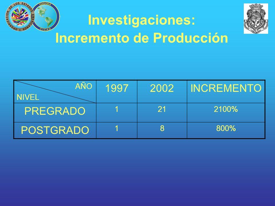 AÑO NIVEL 19972002INCREMENTO PREGRADO 1212100% POSTGRADO 18800% Investigaciones: Incremento de Producción