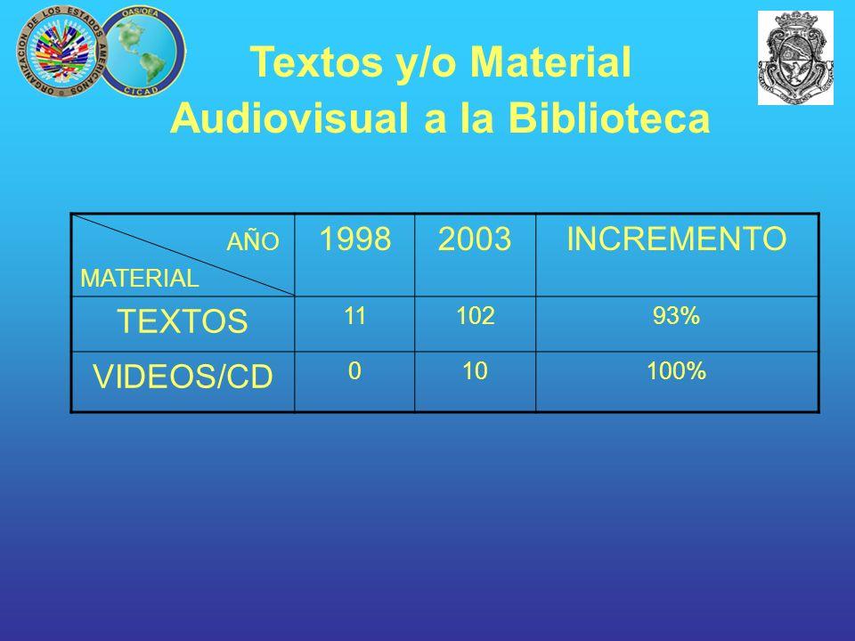 AÑO MATERIAL 19982003INCREMENTO TEXTOS 1110293% VIDEOS/CD 010100% Textos y/o Material Audiovisual a la Biblioteca