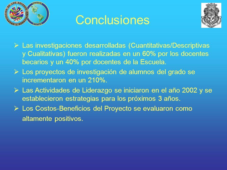 Conclusiones Las investigaciones desarrolladas (Cuantitativas/Descriptivas y Cualitativas) fueron realizadas en un 60% por los docentes becarios y un