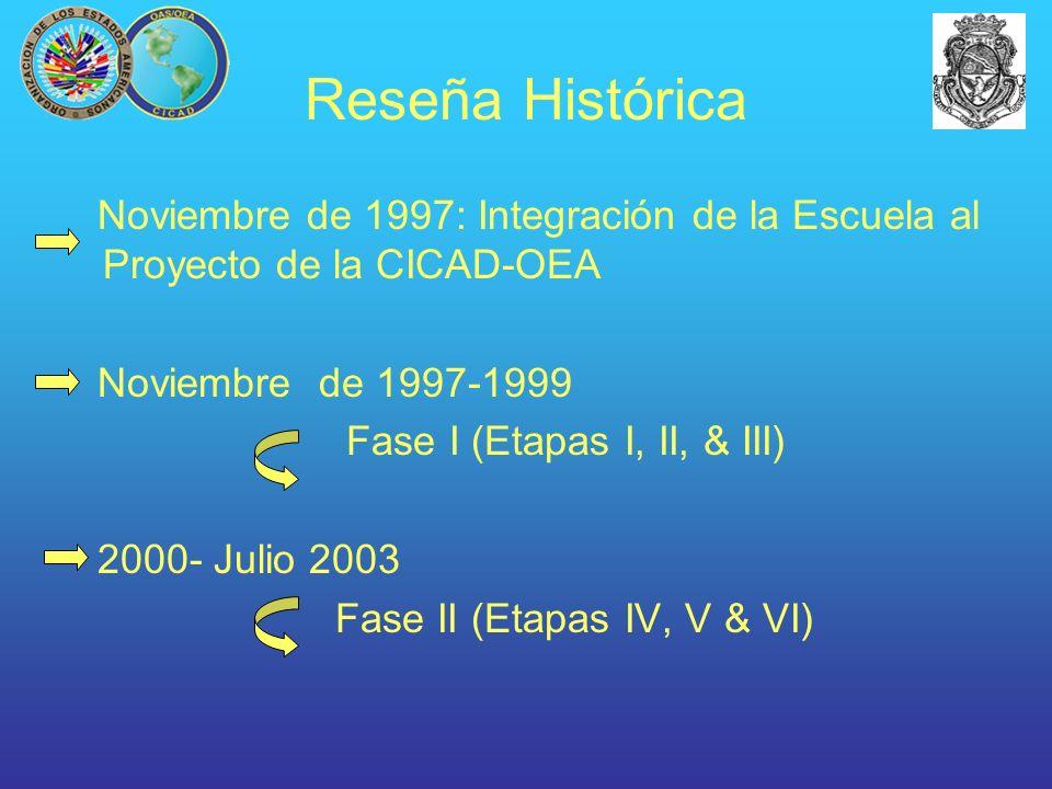 Reseña Histórica Noviembre de 1997: Integración de la Escuela al Proyecto de la CICAD-OEA Noviembre de 1997-1999 Fase I (Etapas I, II, & III) 2000- Ju