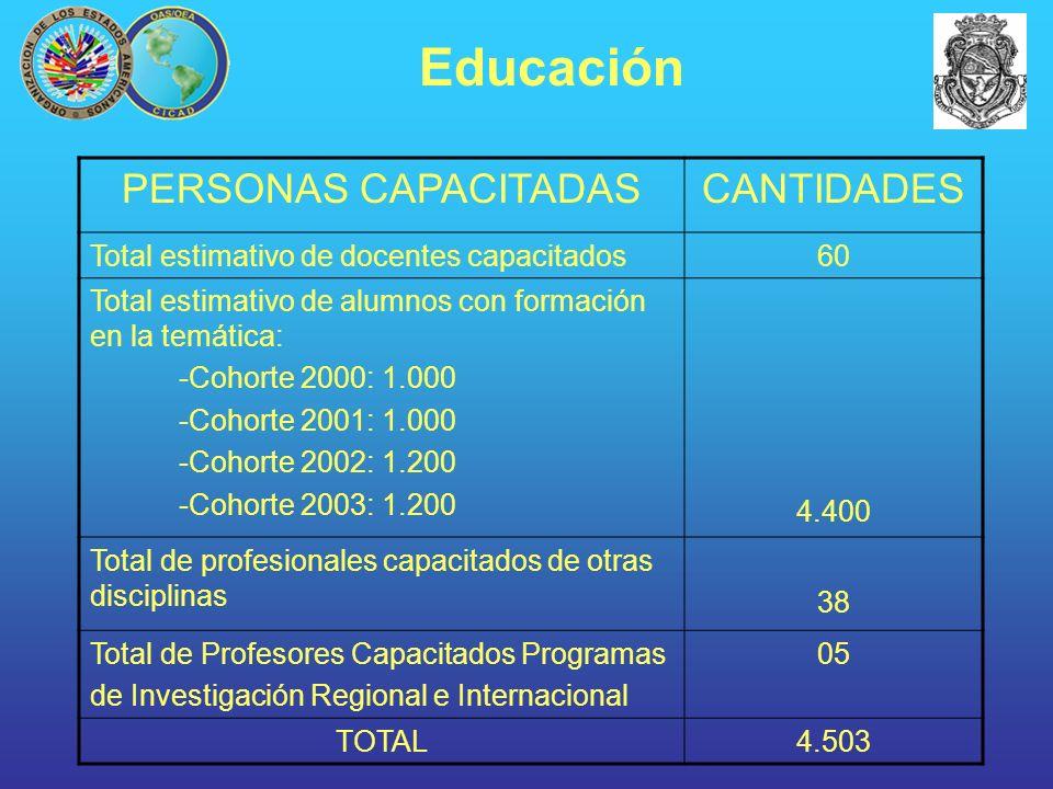 PERSONAS CAPACITADASCANTIDADES Total estimativo de docentes capacitados60 Total estimativo de alumnos con formación en la temática: -Cohorte 2000: 1.0