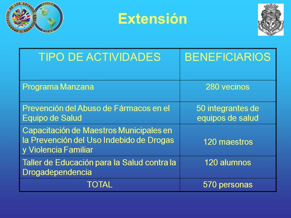 TIPO DE ACTIVIDADESBENEFICIARIOS Programa Manzana280 vecinos Prevención del Abuso de Fármacos en el Equipo de Salud 50 integrantes de equipos de salud
