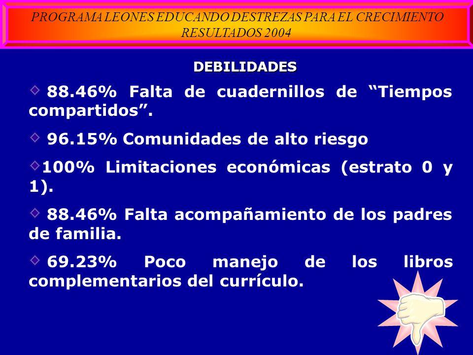 DEBILIDADES 88.46% Falta de cuadernillos de Tiempos compartidos. 96.15% Comunidades de alto riesgo 100% Limitaciones económicas (estrato 0 y 1). 88.46