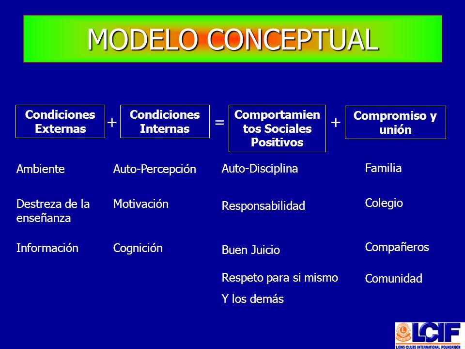 Condiciones Externas Condiciones Internas += Comportamien tos Sociales Positivos Compromiso y unión + Ambiente Destreza de la enseñanza Información Au