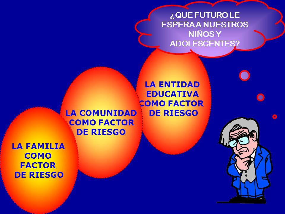 LA ENTIDAD EDUCATIVA COMO FACTOR DE RIESGO LA COMUNIDAD COMO FACTOR DE RIESGO LA FAMILIA COMO FACTOR DE RIESGO ¿QUE FUTURO LE ESPERA A NUESTROS NIÑOS