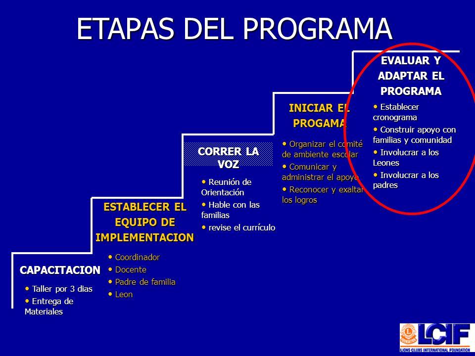 ETAPAS DEL PROGRAMA Taller por 3 dias Taller por 3 dias Entrega de Materiales Entrega de Materiales Coordinador Coordinador Docente Docente Padre de f