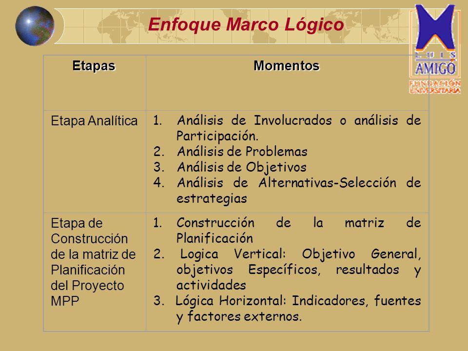 Enfoque Marco Lógico EtapasMomentos Etapa Analítica 1.Análisis de Involucrados o análisis de Participación. 2.Análisis de Problemas 3.Análisis de Obje