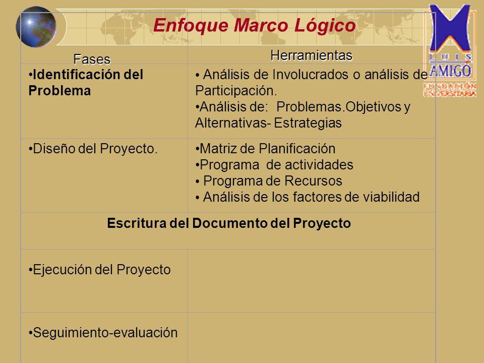 Fases Enfoque Marco Lógico Herramientas Identificación del Problema Análisis de Involucrados o análisis de Participación. Análisis de: Problemas.Objet