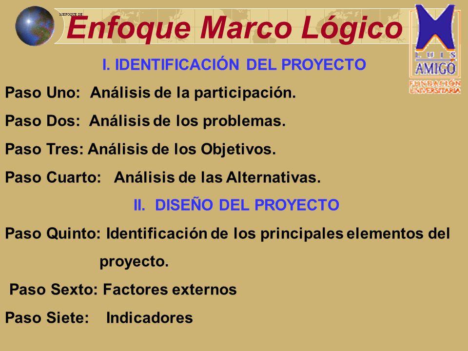 Enfoque Marco Lógico I. IDENTIFICACIÓN DEL PROYECTO Paso Uno: Análisis de la participación. Paso Dos: Análisis de los problemas. Paso Tres: Análisis d