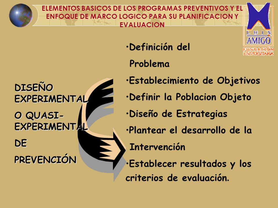 Definición del Problema Establecimiento de Objetivos Definir la Poblacion Objeto Diseño de Estrategias Plantear el desarrollo de la Intervención Estab