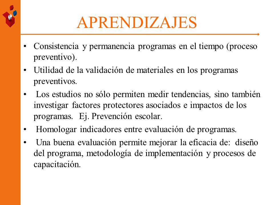 APRENDIZAJES Consistencia y permanencia programas en el tiempo (proceso preventivo). Utilidad de la validación de materiales en los programas preventi