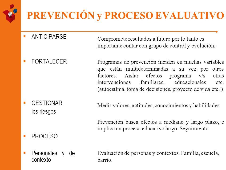 PREVENCIÓN y PROCESO EVALUATIVO ANTICIPARSE FORTALECER GESTIONAR los riesgos PROCESO Personales y de contexto Compromete resultados a futuro por lo ta