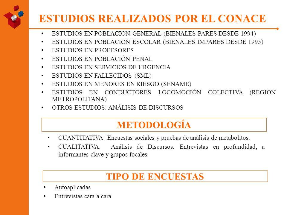 ESTUDIOS REALIZADOS POR EL CONACE ESTUDIOS EN POBLACION GENERAL (BIENALES PARES DESDE 1994) ESTUDIOS EN POBLACION ESCOLAR (BIENALES IMPARES DESDE 1995