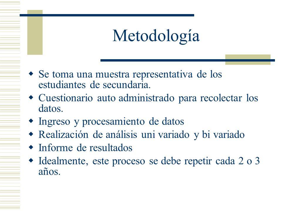 Metodología Se toma una muestra representativa de los estudiantes de secundaria.