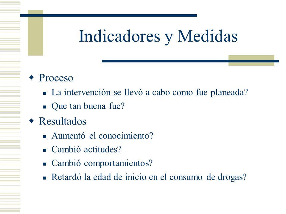 Indicadores y Medidas Proceso La intervención se llevó a cabo como fue planeada.