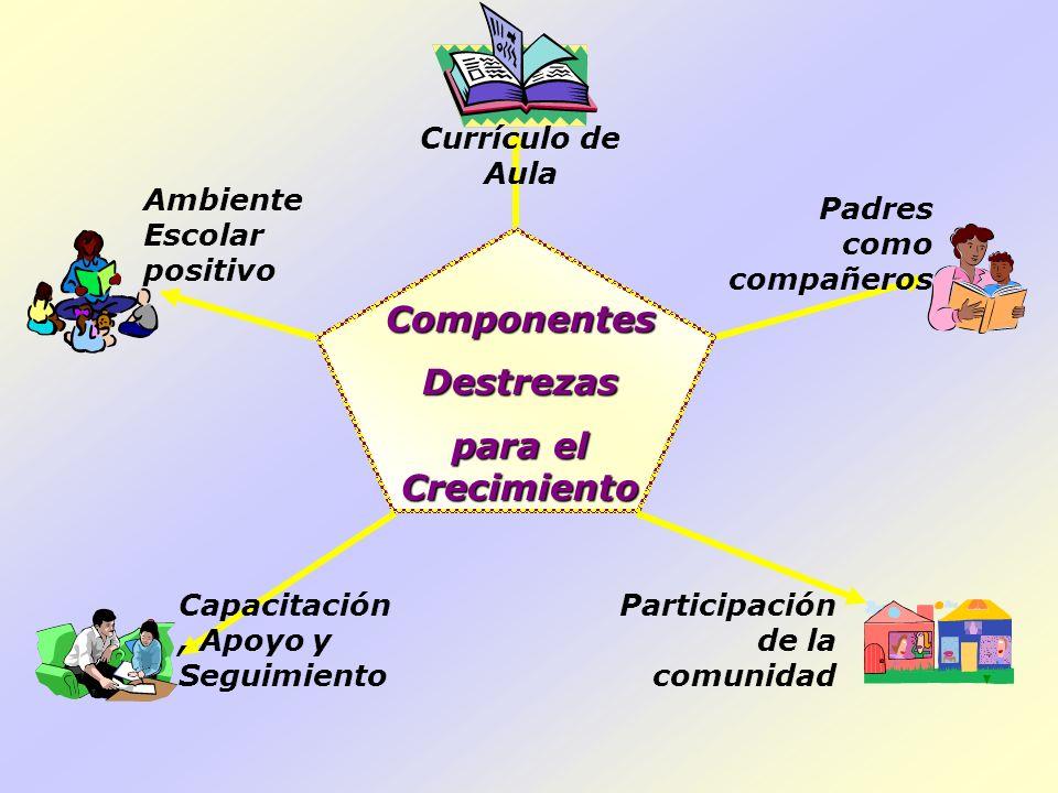 ComponentesDestrezas para el Crecimiento Ambiente Escolar positivo Capacitación, Apoyo y Seguimiento Participación de la comunidad Padres como compañe