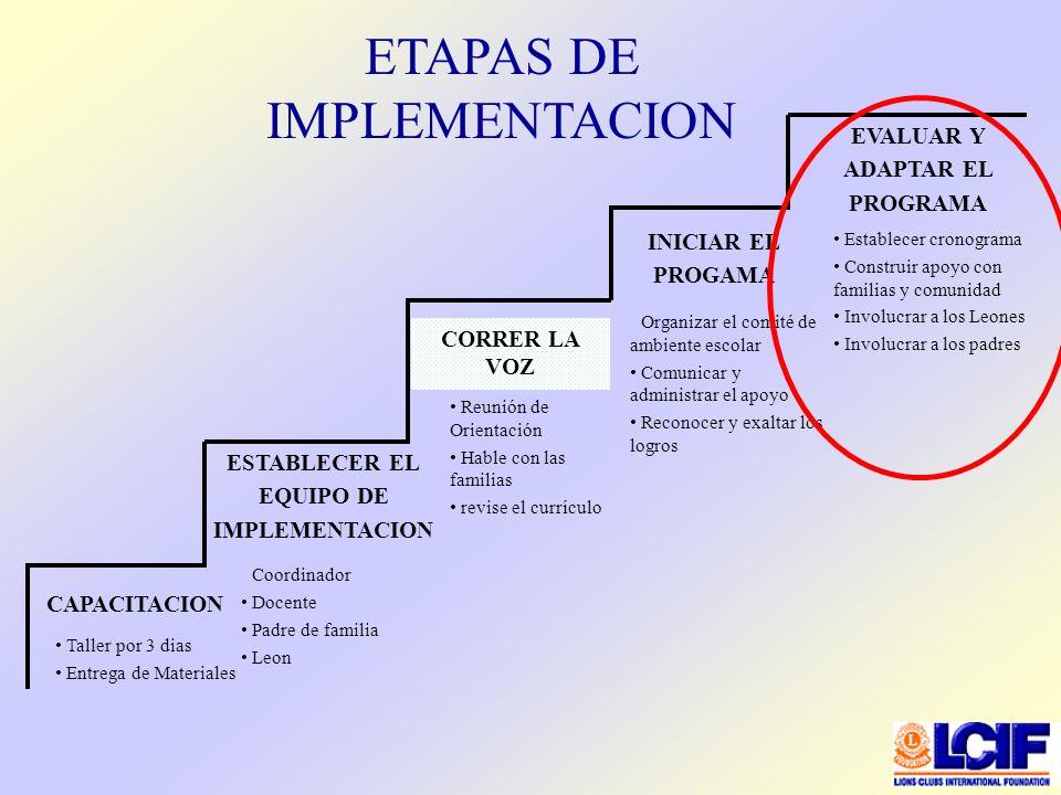ETAPAS DE IMPLEMENTACION Taller por 3 dias Entrega de Materiales Coordinador Docente Padre de familia Leon CAPACITACION Reunión de Orientación Hable c
