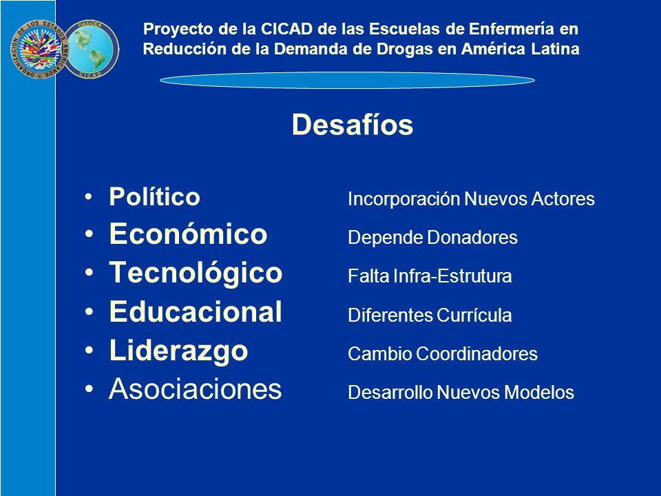 Desafíos Político Incorporación Nuevos Actores Económico Depende Donadores Tecnológico Falta Infra-Estrutura Educacional Diferentes Currícula Liderazgo Cambio Coordinadores Asociaciones Desarrollo Nuevos Modelos Proyecto de la CICAD de las Escuelas de Enfermería en Reducción de la Demanda de Drogas en América Latina