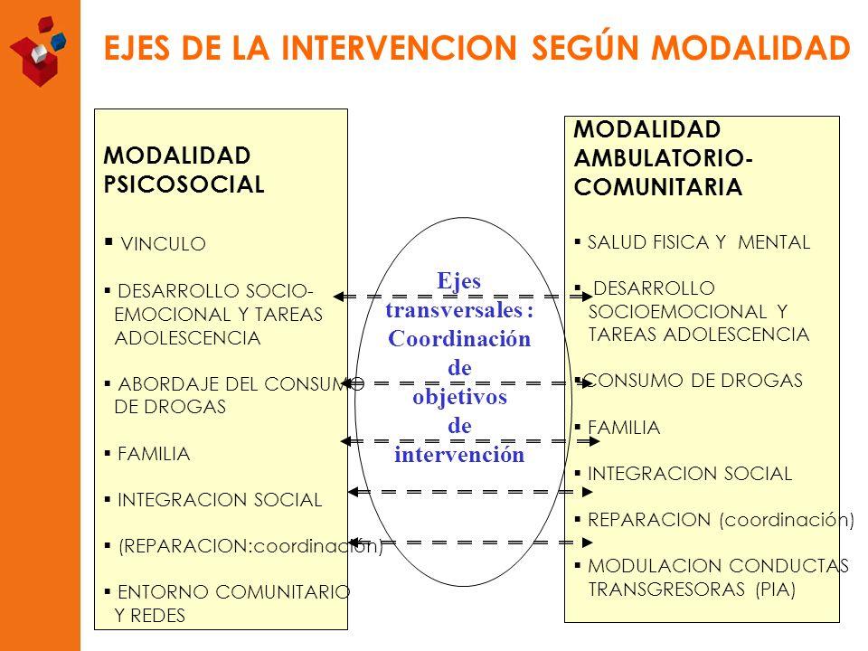 MODALIDAD PSICOSOCIAL VINCULO DESARROLLO SOCIO- EMOCIONAL Y TAREAS ADOLESCENCIA ABORDAJE DEL CONSUMO DE DROGAS FAMILIA INTEGRACION SOCIAL (REPARACION: