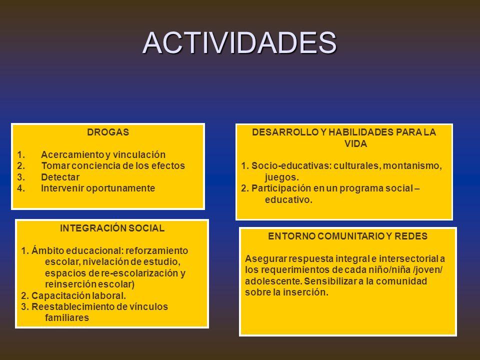 ACTIVIDADES DROGAS 1.Acercamiento y vinculación 2.Tomar conciencia de los efectos 3.Detectar 4.Intervenir oportunamente DESARROLLO Y HABILIDADES PARA