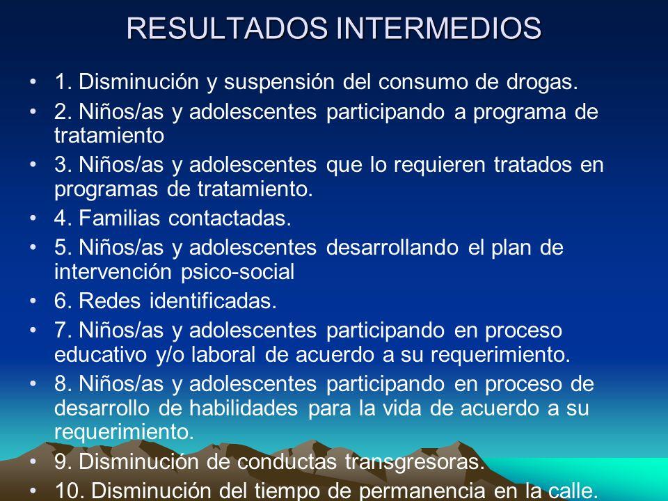 RESULTADOS INTERMEDIOS 1. Disminución y suspensión del consumo de drogas. 2. Niños/as y adolescentes participando a programa de tratamiento 3. Niños/a