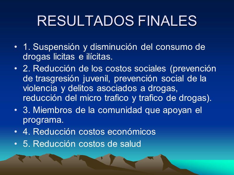RESULTADOS FINALES 1. Suspensión y disminución del consumo de drogas licitas e ilícitas. 2. Reducción de los costos sociales (prevención de trasgresió