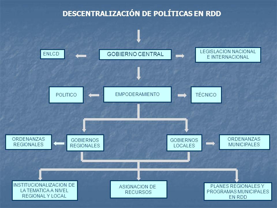 GOBIERNOS REGIONALES GOBIERNOS LOCALES INSTITUCIONALIZACION DE LA TEMATICA A NIVEL REGIONAL Y LOCAL ASIGNACION DE RECURSOS TÉCNICOPOLITICO PLANES REGI