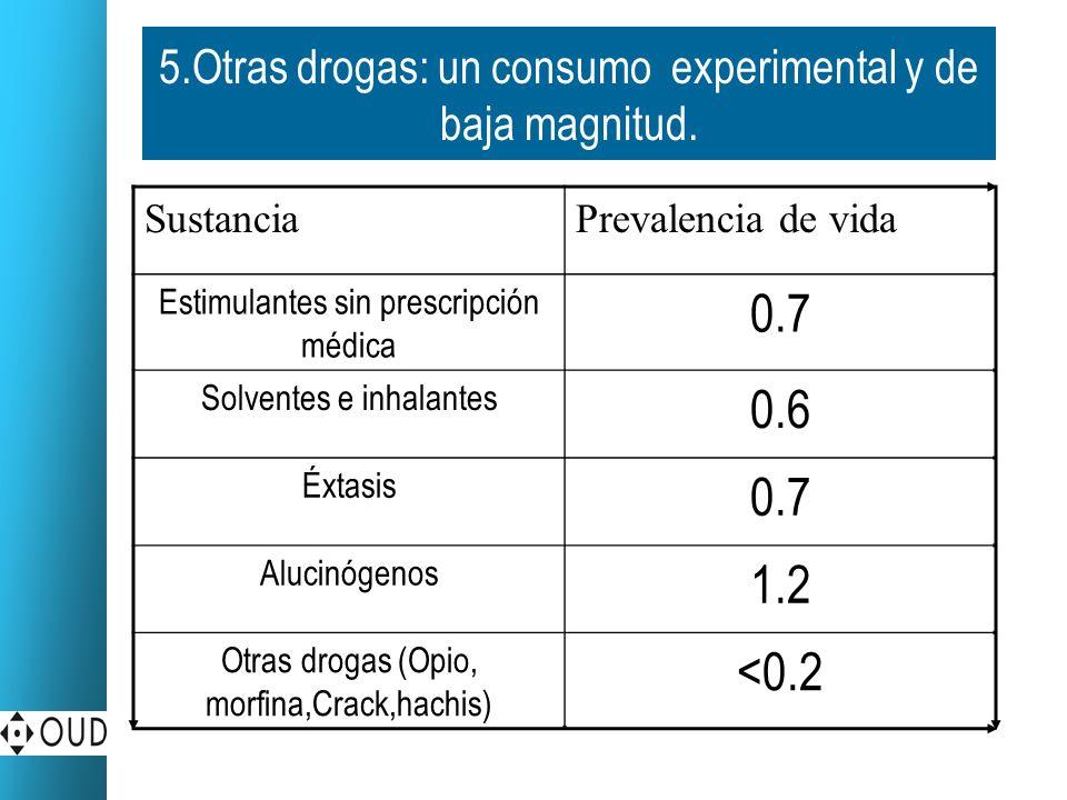 Datos de consumo a tener en cuenta Tendencia del consumo, sin cambios significativos a nivel general: tasas de Alcohol, Tabaco y Tranquilizantes y Antidepresivos.