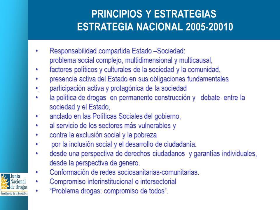 JUNTAS DEPARTAMENTALES DE DROGAS 18 Juntas Departamentales de Drogas (distintos niveles de desarrollo entre las Intendencias, las instituciones que la componen) 12 Convenios con Intendencias.