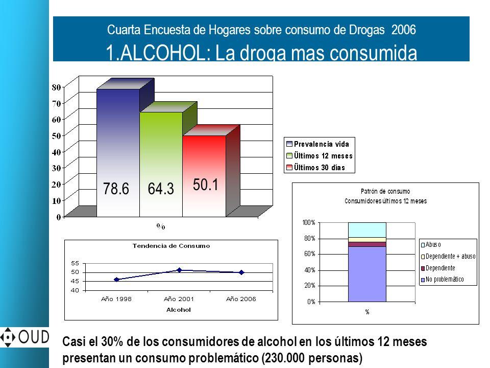 Cuarta Encuesta de Hogares sobre consumo de Drogas 2006 1.ALCOHOL: La droga mas consumida 78.664.3 50.1 Casi el 30% de los consumidores de alcohol en