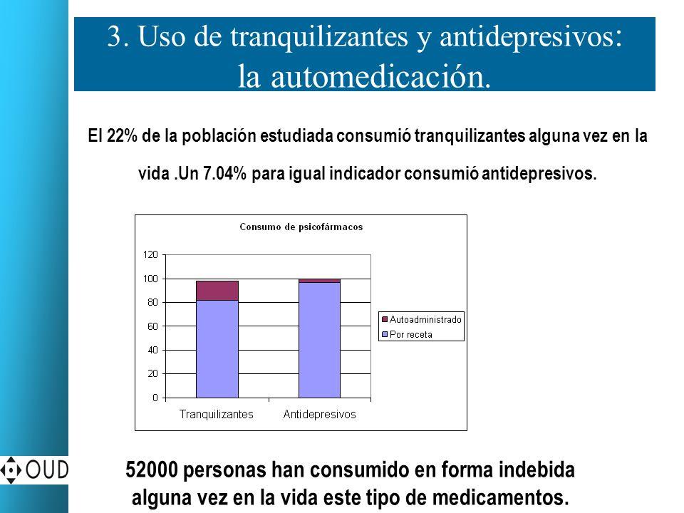 3. Uso de tranquilizantes y antidepresivos : la automedicación. El 22% de la población estudiada consumió tranquilizantes alguna vez en la vida.Un 7.0