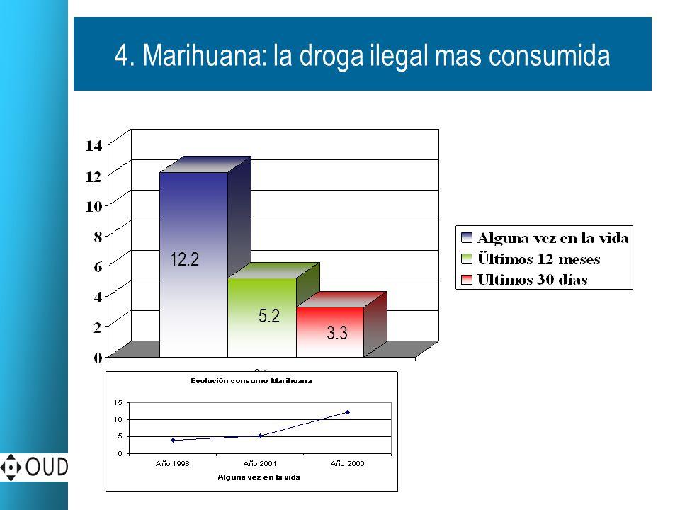Marihuana: la droga ilegal mas consumida Frecuencia % Algunas veces en el año 29.8 Algunas veces mensualmente 34.8 Algunas veces semanalmente 56.9 Diariamente 57.9 General: 33.5% De cada 10 personas que experimentaron con Marihuana, cuatro la siguieron consumiendo.