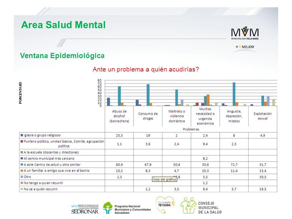 Ventana Epidemiológica Area Salud Mental Ante un problema a quién acudirías?
