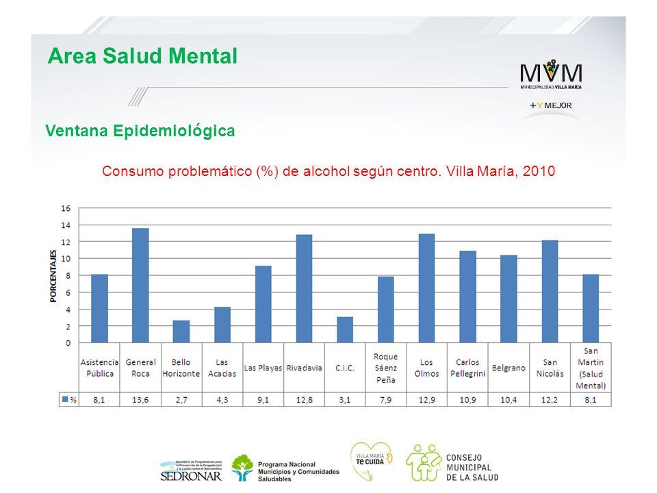 Ventana Epidemiológica Area Salud Mental Consumo problemático (%) de alcohol según centro. Villa María, 2010