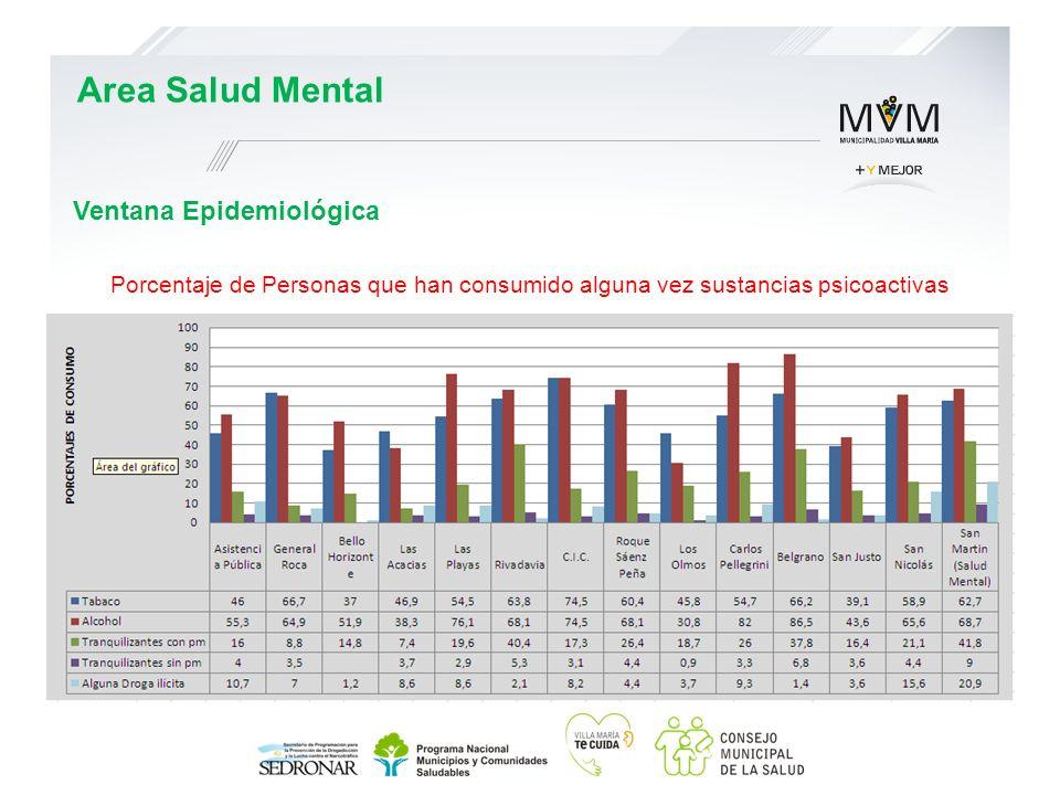 Ventana Epidemiológica Area Salud Mental Porcentaje de Personas que han consumido alguna vez sustancias psicoactivas