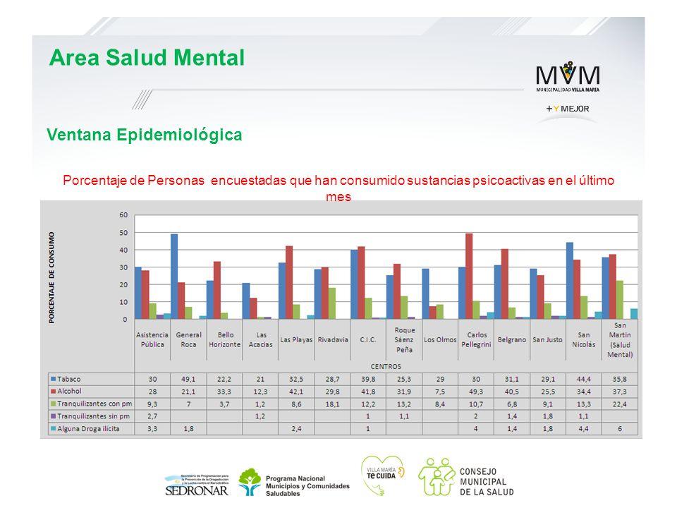 Ventana Epidemiológica Area Salud Mental Porcentaje de Personas encuestadas que han consumido sustancias psicoactivas en el último mes
