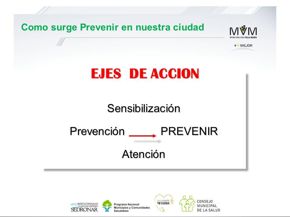 CapacitaciónSensibilización Prevención PREVENIR Atención CapacitaciónSensibilización Prevención PREVENIR Atención EJES DE ACCION Como surge Prevenir e