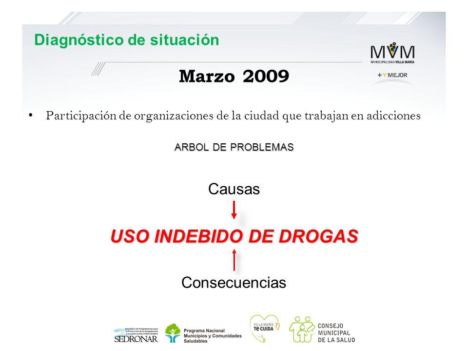 Participación de organizaciones de la ciudad que trabajan en adicciones ARBOL DE PROBLEMAS Causas USO INDEBIDO DE DROGAS Consecuencias Marzo 2009 Diag