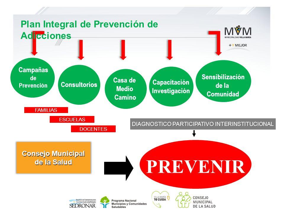 Capacitación Investigación Sensibilización de la Comunidad Campañas de Prevención DIAGNOSTICO PARTICIPATIVO INTERINSTITUCIONAL Consultorios PREVENIR C