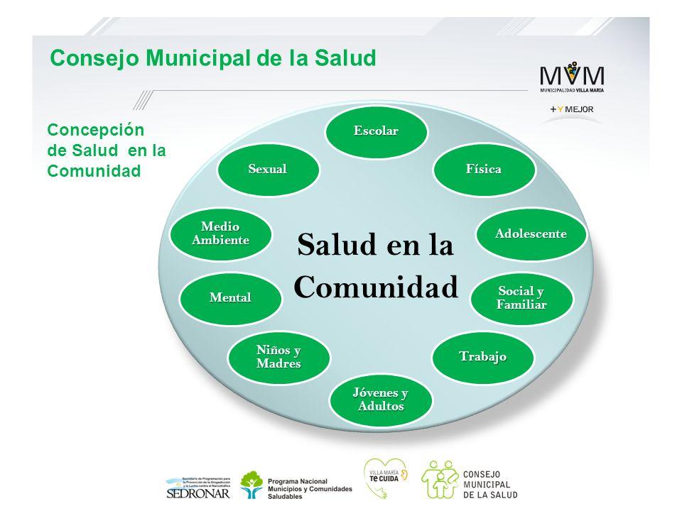 Concepción de Salud en la Comunidad Consejo Municipal de la Salud Salud en la Comunidad Escolar Física Adolescente Social y Familiar Trabajo Jóvenes y