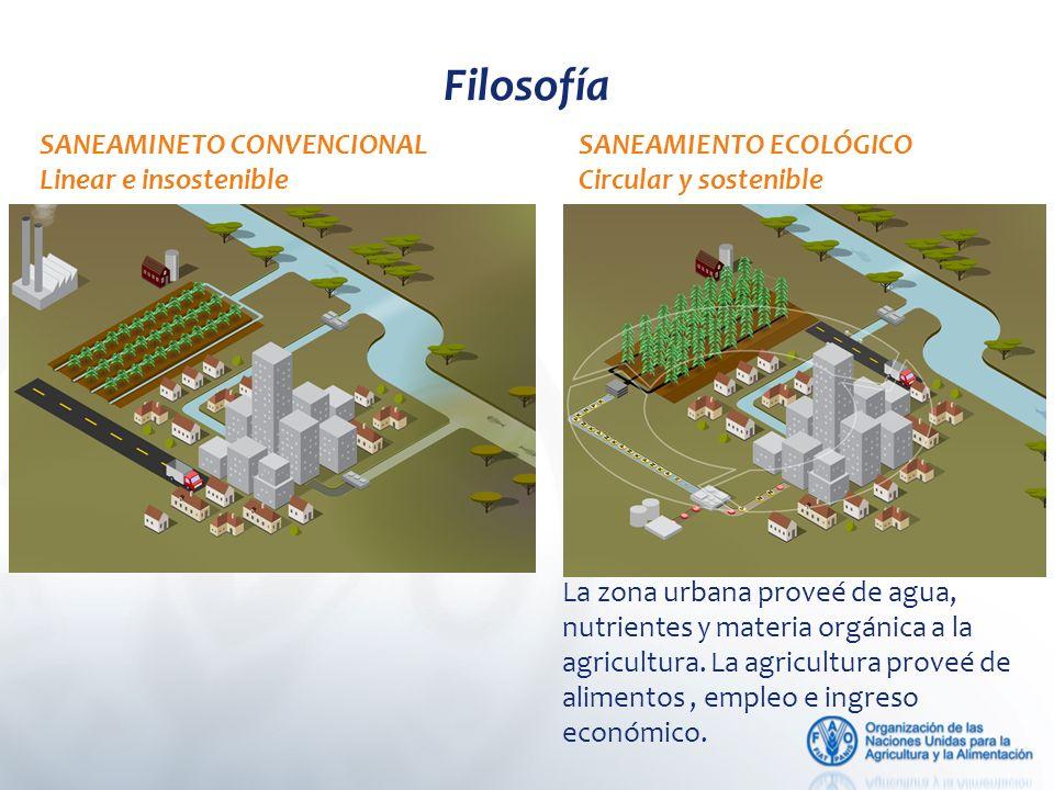 SANEAMINETO CONVENCIONAL Linear e insostenible SANEAMIENTO ECOLÓGICO Circular y sostenible La zona urbana proveé de agua, nutrientes y materia orgánica a la agricultura.