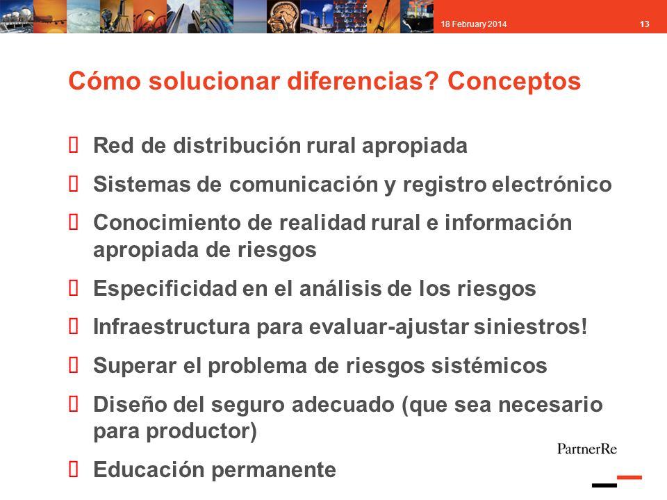 1318 February 2014 Cómo solucionar diferencias? Conceptos Red de distribución rural apropiada Sistemas de comunicación y registro electrónico Conocimi