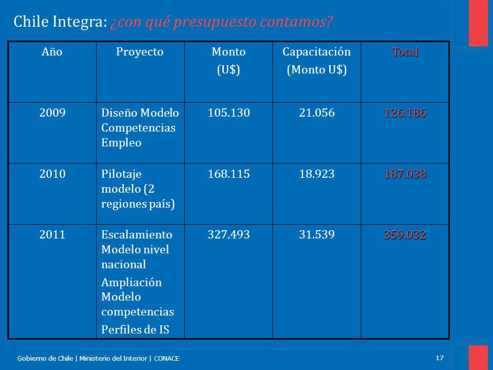Gobierno de Chile | Ministerio del Interior | CONACE 17 Chile Integra: ¿con qué presupuesto contamos? AñoProyectoMonto (U$) Capacitación (Monto U$)Tot